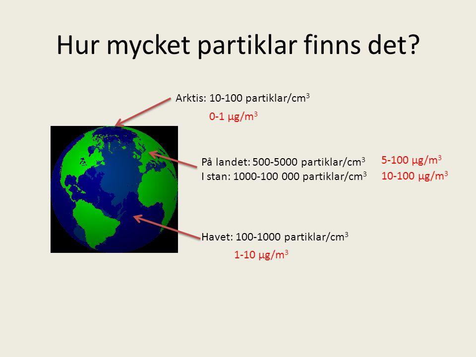 Arktis: 10-100 partiklar/cm 3 På landet: 500-5000 partiklar/cm 3 I stan: 1000-100 000 partiklar/cm 3 Havet: 100-1000 partiklar/cm 3 0-1 µg/m 3 5-100 µg/m 3 10-100 µg/m 3 1-10 µg/m 3 Hur mycket partiklar finns det?