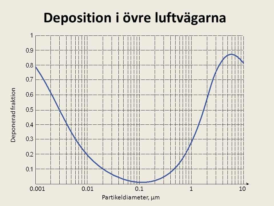Deposition i övre luftvägarna 1100.10.010.001 Partikeldiameter, µm Deponerad fraktion