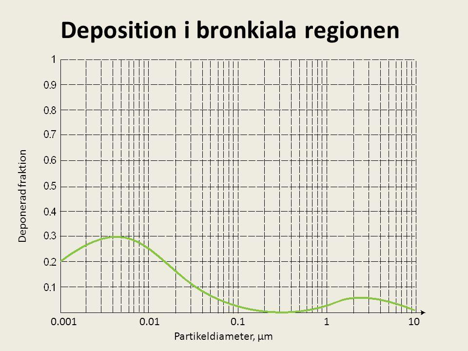Deposition i bronkiala regionen 1100.10.010.001 Partikeldiameter, µm Deponerad fraktion
