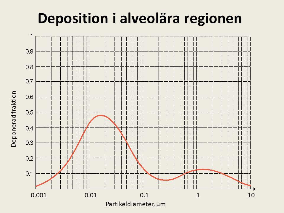 Deposition i alveolära regionen 1100.10.010.001 Partikeldiameter, µm Deponerad fraktion