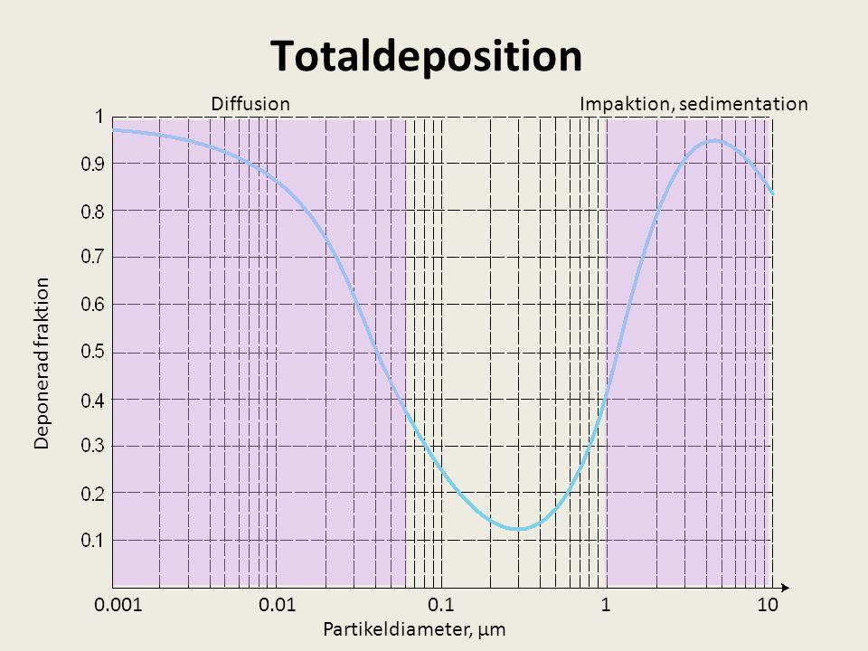 Totaldeposition DiffusionImpaktion, sedimentation 1100.10.010.001 Partikeldiameter, µm Deponerad fraktion