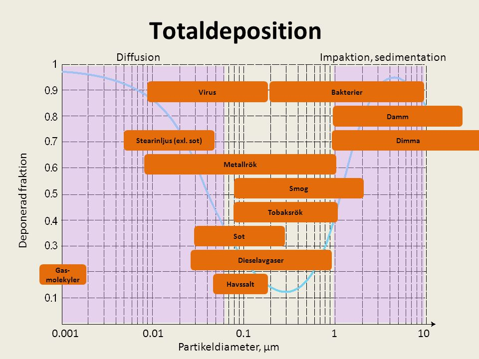 Totaldeposition DiffusionImpaktion, sedimentation 1100.10.010.001 Gas- molekyler Havssalt Sot Tobaksrök Smog Metallrök Dimma Dieselavgaser Damm Stearinljus (exl.