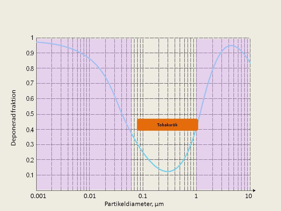 1100.10.010.001 Tobaksrök Partikeldiameter, µm Deponerad fraktion