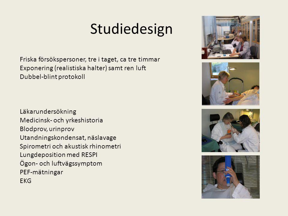 Friska försökspersoner, tre i taget, ca tre timmar Exponering (realistiska halter) samt ren luft Dubbel-blint protokoll Studiedesign Läkarundersökning