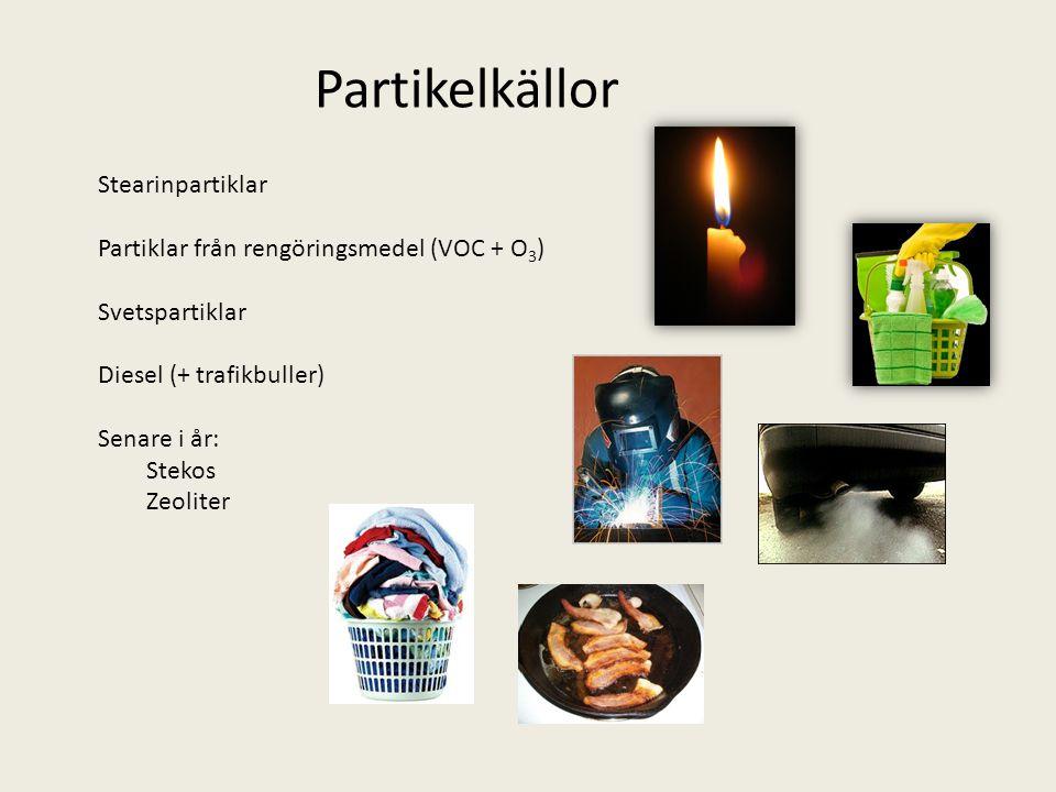 Stearinpartiklar Partiklar från rengöringsmedel (VOC + O 3 ) Svetspartiklar Diesel (+ trafikbuller) Senare i år: Stekos Zeoliter Partikelkällor