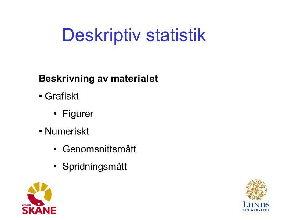 Deskriptiv statistik Beskrivning av materialet Grafiskt Figurer Numeriskt Genomsnittsmått Spridningsmått
