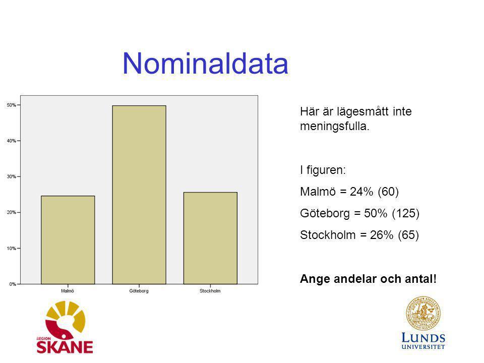 Nominaldata Här är lägesmått inte meningsfulla. I figuren: Malmö = 24% (60) Göteborg = 50% (125) Stockholm = 26% (65) Ange andelar och antal!