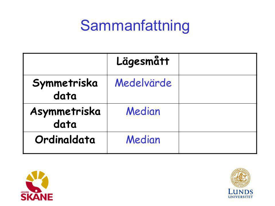 Sammanfattning Lägesmått Symmetriska data Medelvärde Asymmetriska data Median OrdinaldataMedian