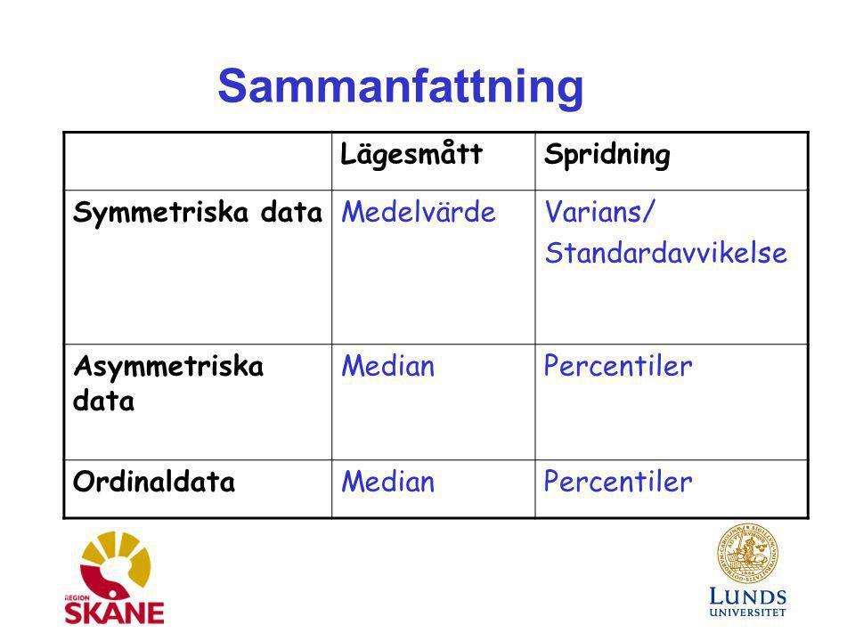 LägesmåttSpridning Symmetriska dataMedelvärdeVarians/ Standardavvikelse Asymmetriska data MedianPercentiler OrdinaldataMedianPercentiler Sammanfattnin
