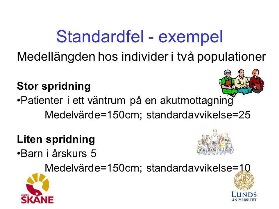 Standardfel - exempel Medellängden hos individer i två populationer Stor spridning Patienter i ett väntrum på en akutmottagning Medelvärde=150cm; stan