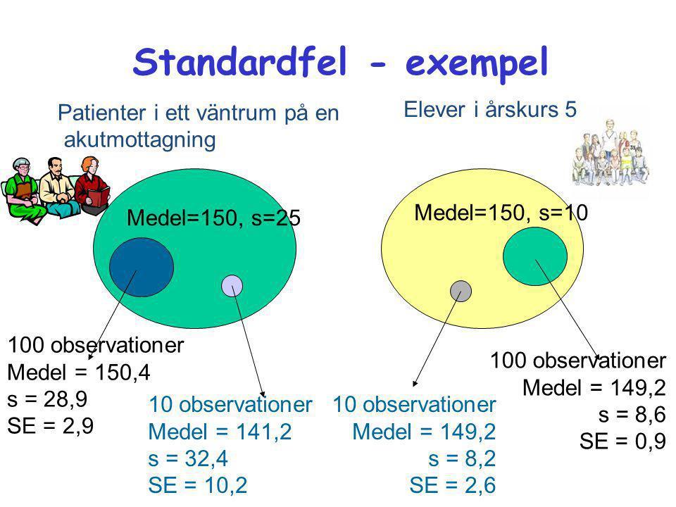 100 observationer Medel = 150,4 s = 28,9 SE = 2,9 100 observationer Medel = 149,2 s = 8,6 SE = 0,9 Patienter i ett väntrum på en akutmottagning Elever