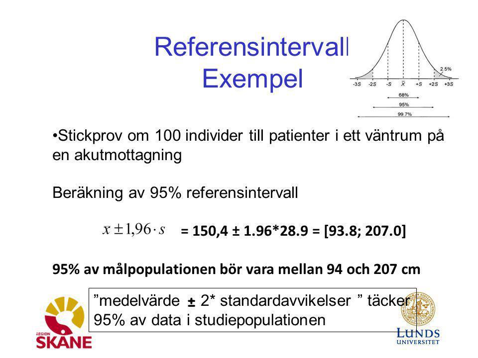Referensintervall Exempel Stickprov om 100 individer till patienter i ett väntrum på en akutmottagning Beräkning av 95% referensintervall = 150,4 ± 1.