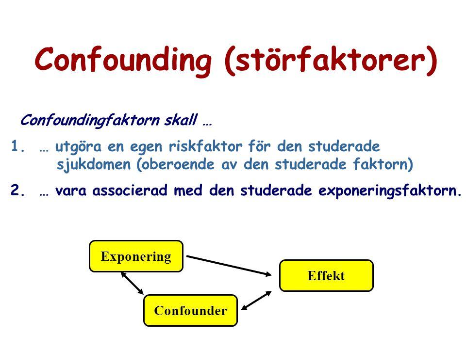 Confounding (störfaktorer) Confoundingfaktorn skall … 1. … utgöra en egen riskfaktor för den studerade sjukdomen (oberoende av den studerade faktorn)