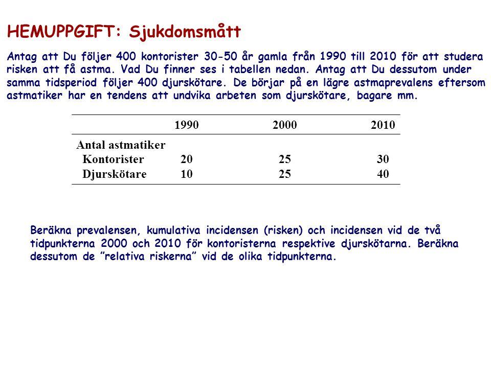 HEMUPPGIFT: Sjukdomsmått Antag att Du följer 400 kontorister 30-50 år gamla från 1990 till 2010 för att studera risken att få astma. Vad Du finner ses