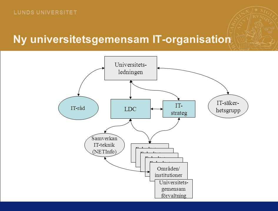 2 L U N D S U N I V E R S I T E T Ny universitetsgemensam IT-organisation IT-säker- hetsgrupp IT- strateg LDC Fakulteters IT-org Fakulteters IT-org Fa
