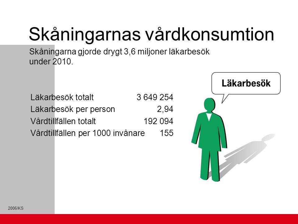 2006/KS Skåningarnas vårdkonsumtion Skåningarna gjorde drygt 3,6 miljoner läkarbesök under 2010. Läkarbesök totalt 3 649 254 Läkarbesök per person 2,9