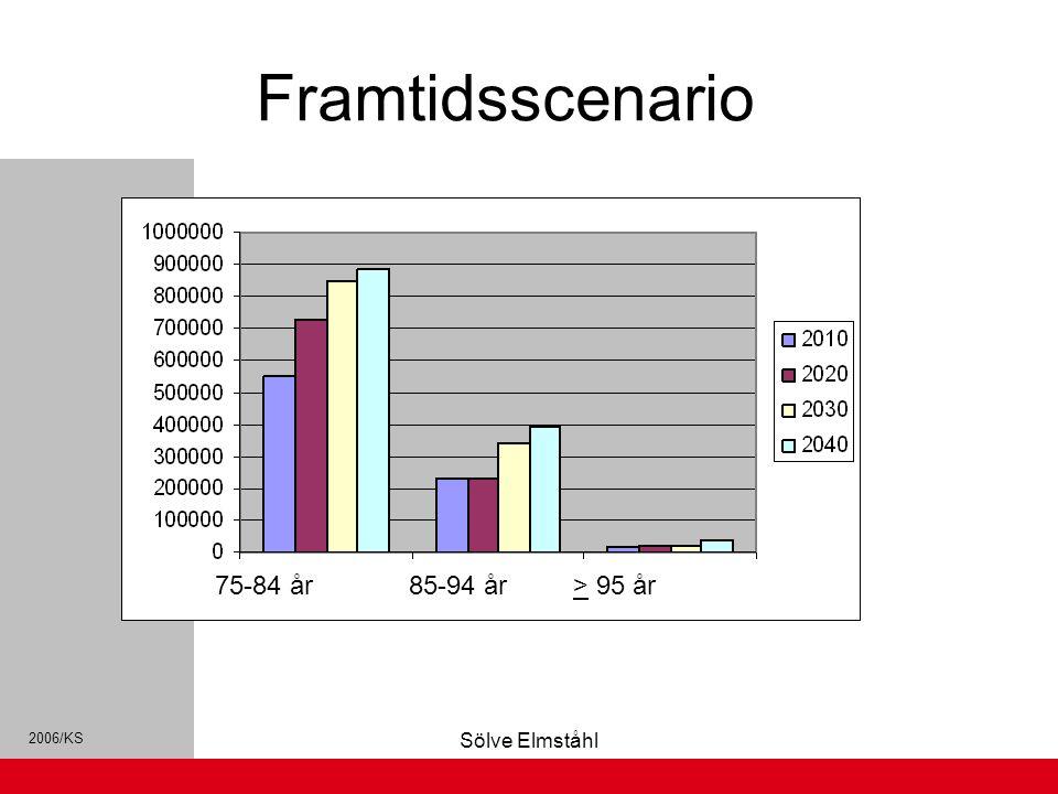 2006/KS Sölve Elmståhl Framtidsscenario 75-84 år 85-94 år > 95 år