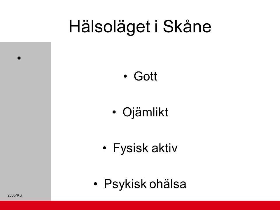 Hälsoläget i Skåne Gott Ojämlikt Fysisk aktiv Psykisk ohälsa Tobak - Alkohol