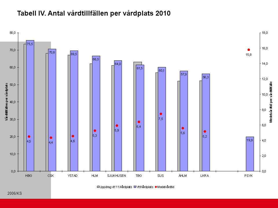 2006/KS Tabell IV. Antal vårdtillfällen per vårdplats 2010