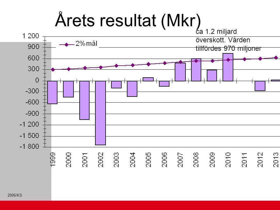 2006/KS Årets resultat (Mkr) ca 1.2 miljard överskott. Vården tillfördes 970 miljoner