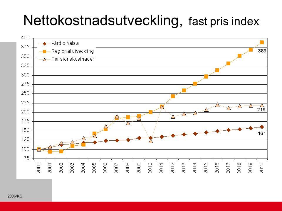 2006/KS Nettokostnadsutveckling, fast pris index 2000=100