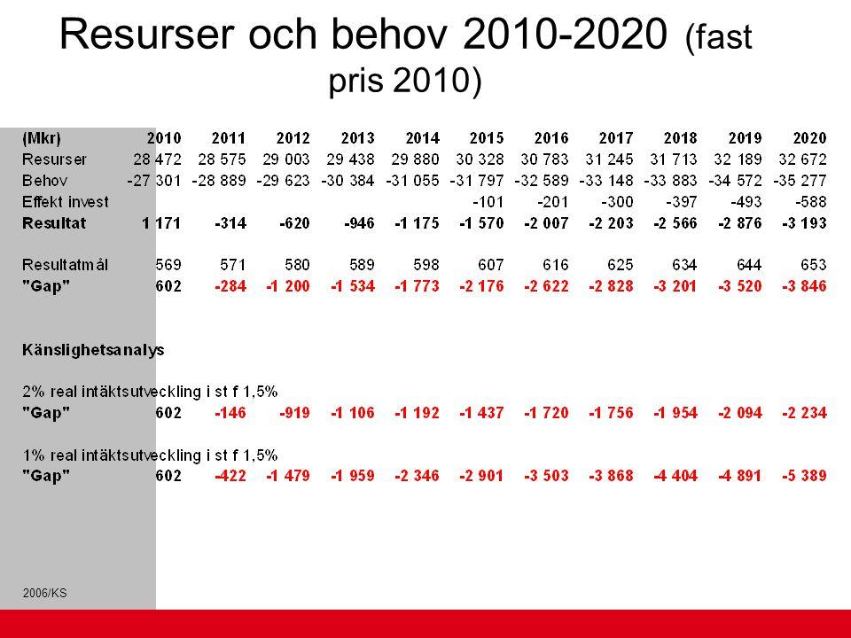 2006/KS Resurser och behov 2010-2020 (fast pris 2010)