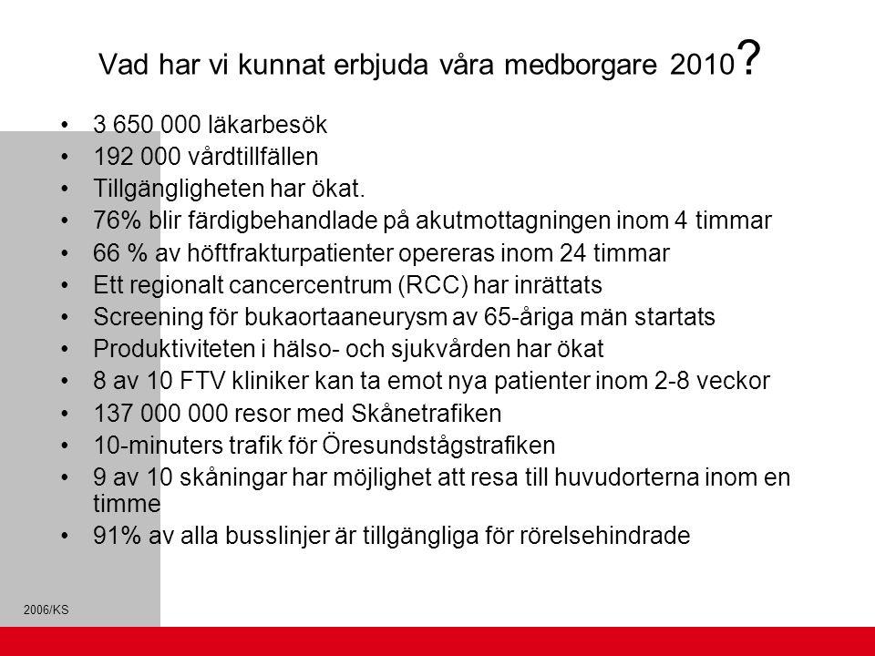 2006/KS Vad har vi kunnat erbjuda våra medborgare 2010 ? 3 650 000 läkarbesök 192 000 vårdtillfällen Tillgängligheten har ökat. 76% blir färdigbehandl