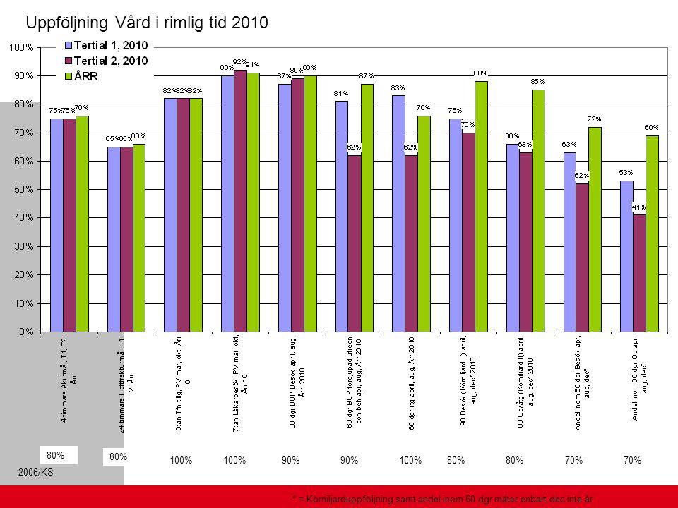 2006/KS Uppföljning Vård i rimlig tid 2010 80% 100% 90% 100%80% 70% * = Kömiljarduppföljning samt andel inom 60 dgr mäter enbart dec inte år