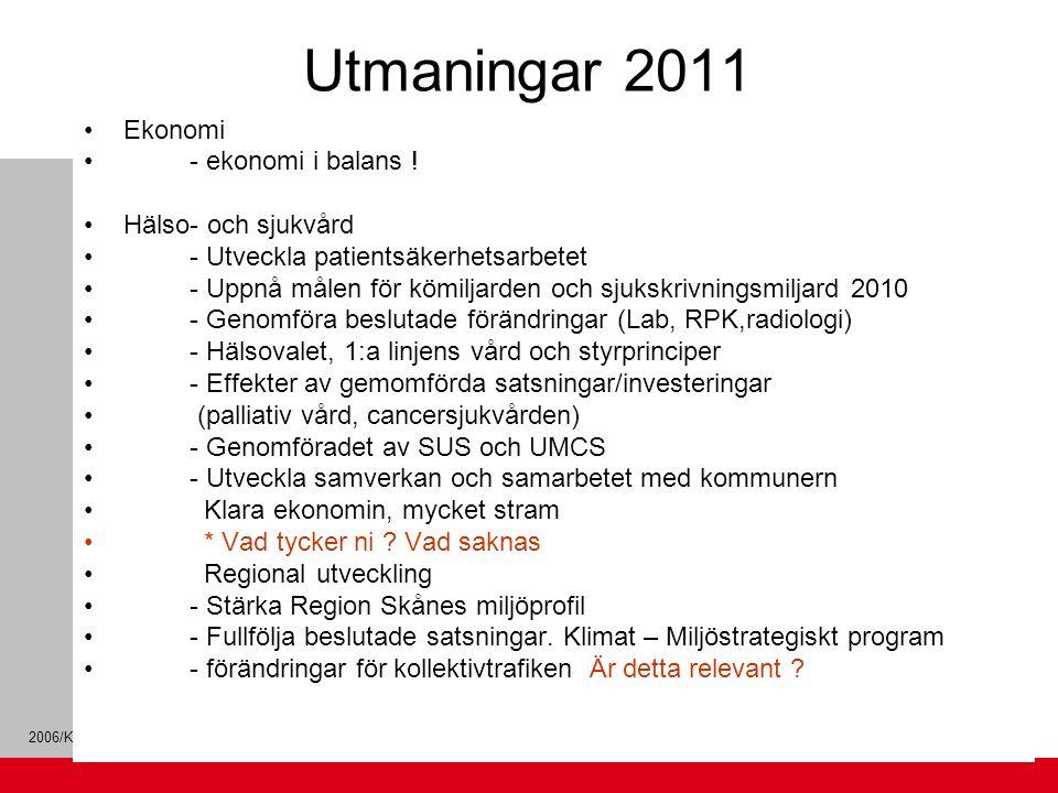 2006/KS Utmaningar 2011 Ekonomi - ekonomi i balans ! Hälso- och sjukvård - Utveckla patientsäkerhetsarbetet - Uppnå målen för kömiljarden och sjukskri