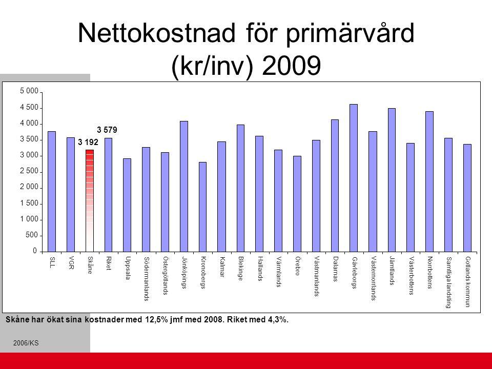 2006/KS Nettokostnad för primärvård (kr/inv) 2009 Skåne har ökat sina kostnader med 12,5% jmf med 2008. Riket med 4,3%. 3 192 3 579 0 500 1 000 1 500