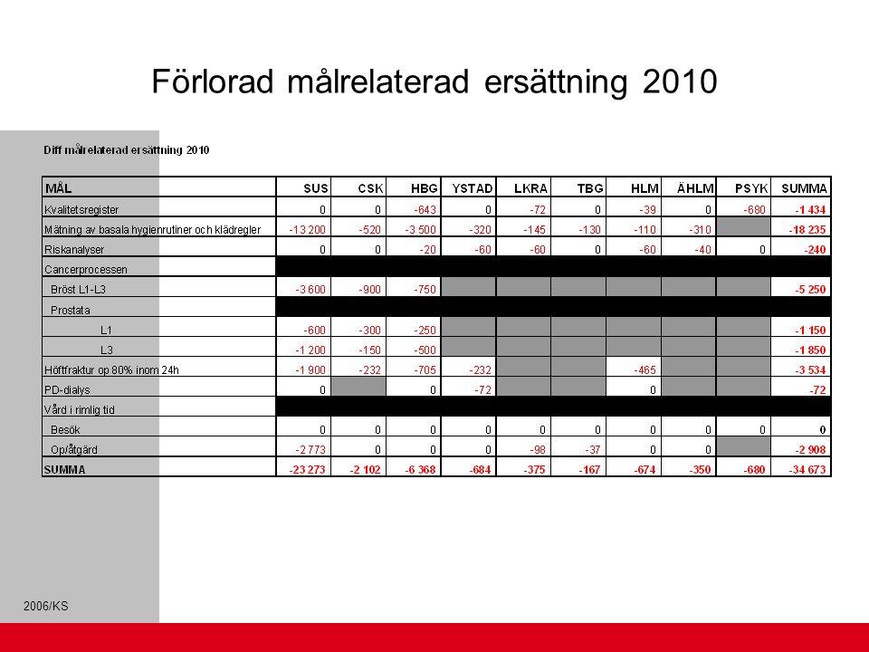 Förlorad målrelaterad ersättning 2010
