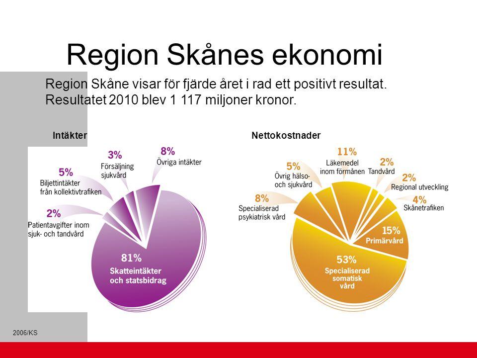 2006/KS Region Skånes ekonomi Region Skåne visar för fjärde året i rad ett positivt resultat. Resultatet 2010 blev 1 117 miljoner kronor. IntäkterNett