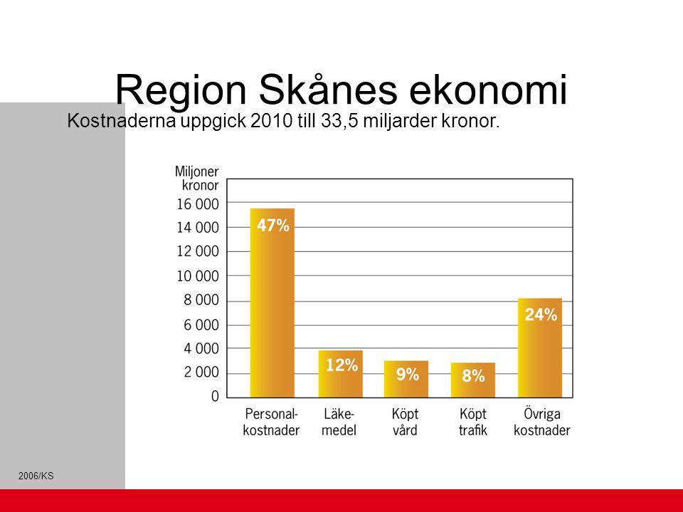 2006/KS Intäkter och kostnader 2000-2010 (fast pris 2000) Skatte- höjning 1 kr