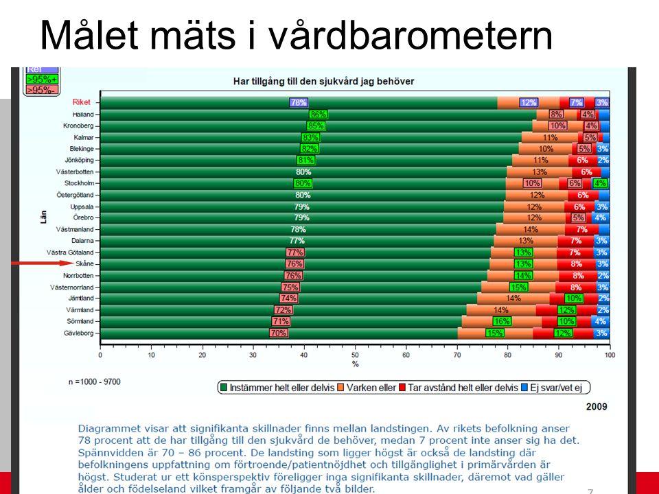 2006/KS Målet mäts i vårdbarometern