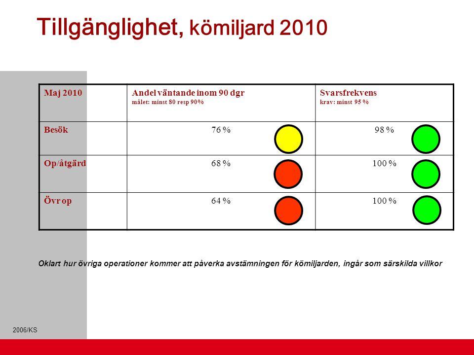 2006/KS Tillgänglighet, kömiljard 2010 Maj 2010Andel väntande inom 90 dgr målet: minst 80 resp 90% Svarsfrekvens krav: minst 95 % Besök76 %98 % Op/åtg