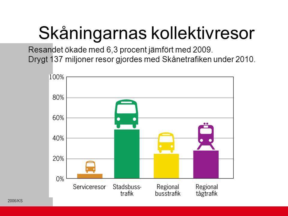 2006/KS Skåningarnas kollektivresor Resandet ökade med 6,3 procent jämfört med 2009. Drygt 137 miljoner resor gjordes med Skånetrafiken under 2010.