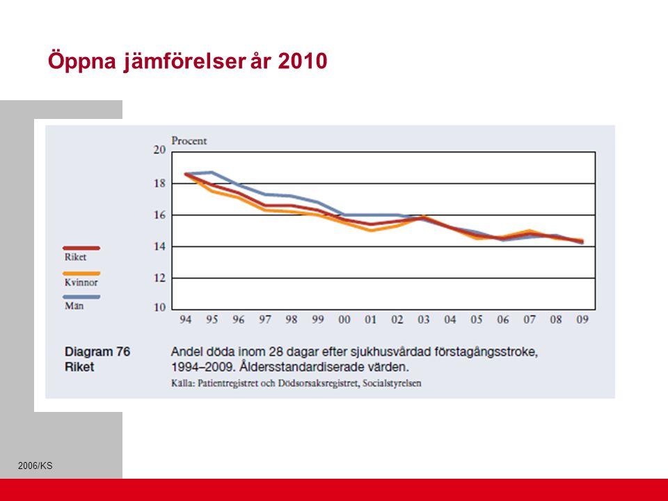 2006/KS Öppna jämförelser år 2010