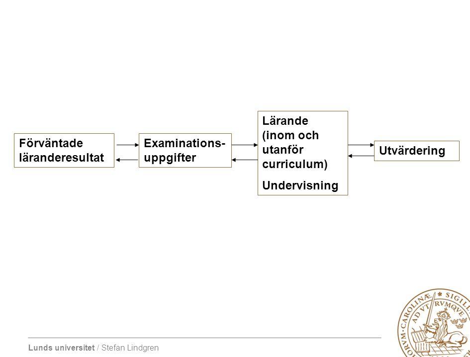 Lunds universitet / Stefan Lindgren Förväntade läranderesultat Examinations- uppgifter Lärande (inom och utanför curriculum) Undervisning Utvärdering