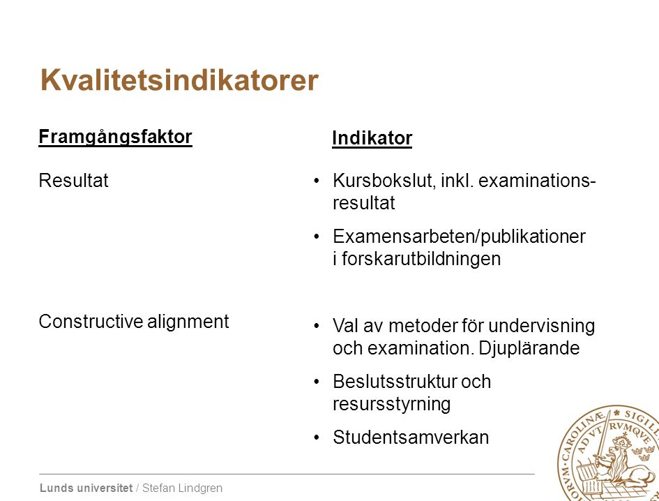 Lunds universitet / Stefan Lindgren Kvalitetsindikatorer Resultat Constructive alignment Kursbokslut, inkl. examinations- resultat Examensarbeten/publ