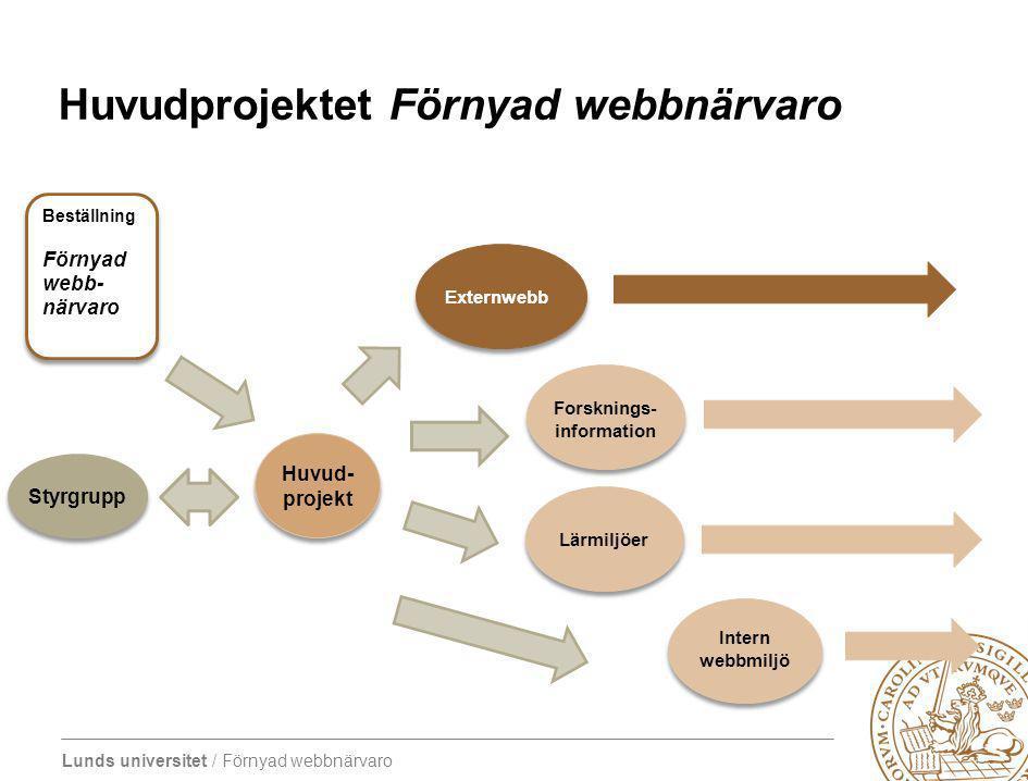 Lunds universitet / Förnyad webbnärvaro Huvudprojektet Förnyad webbnärvaro Huvud- projekt Styrgrupp Beställning Förnyad webb- närvaro Beställning Förnyad webb- närvaro Forsknings- information Externwebb Lärmiljöer Intern webbmiljö