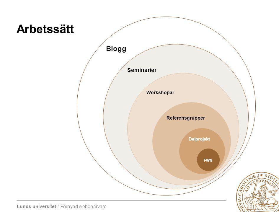 Lunds universitet / Förnyad webbnärvaro Blogg Arbetssätt Seminarier Workshopar Referensgrupper Delprojekt FWN