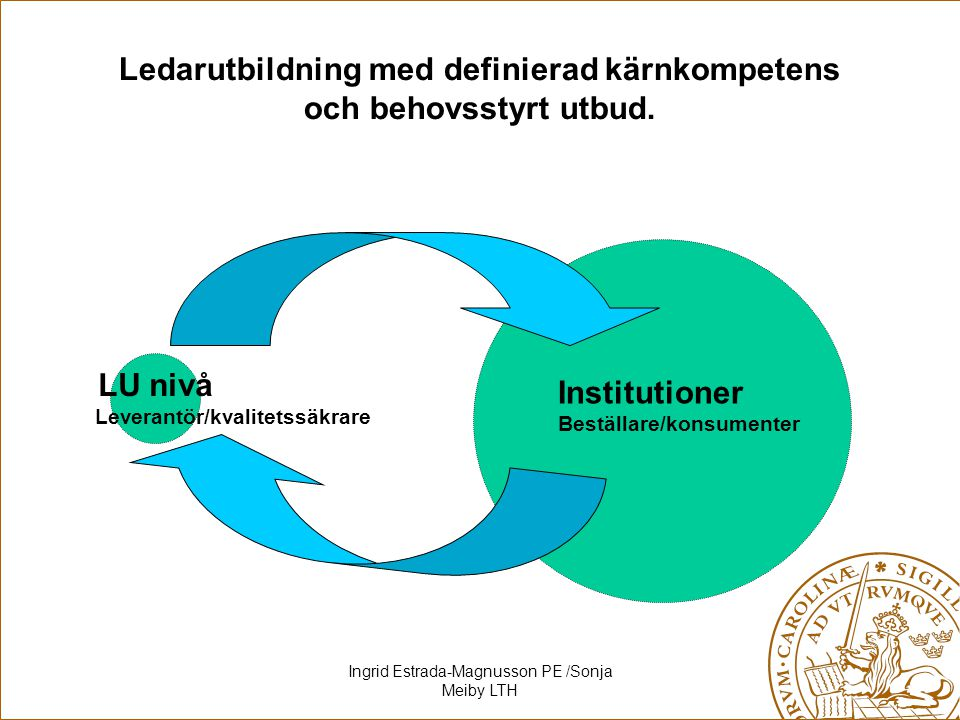 Ingrid Estrada-Magnusson PE /Sonja Meiby LTH Ledarutbildning med definierad kärnkompetens och behovsstyrt utbud. LU nivå Leverantör/kvalitetssäkrare I