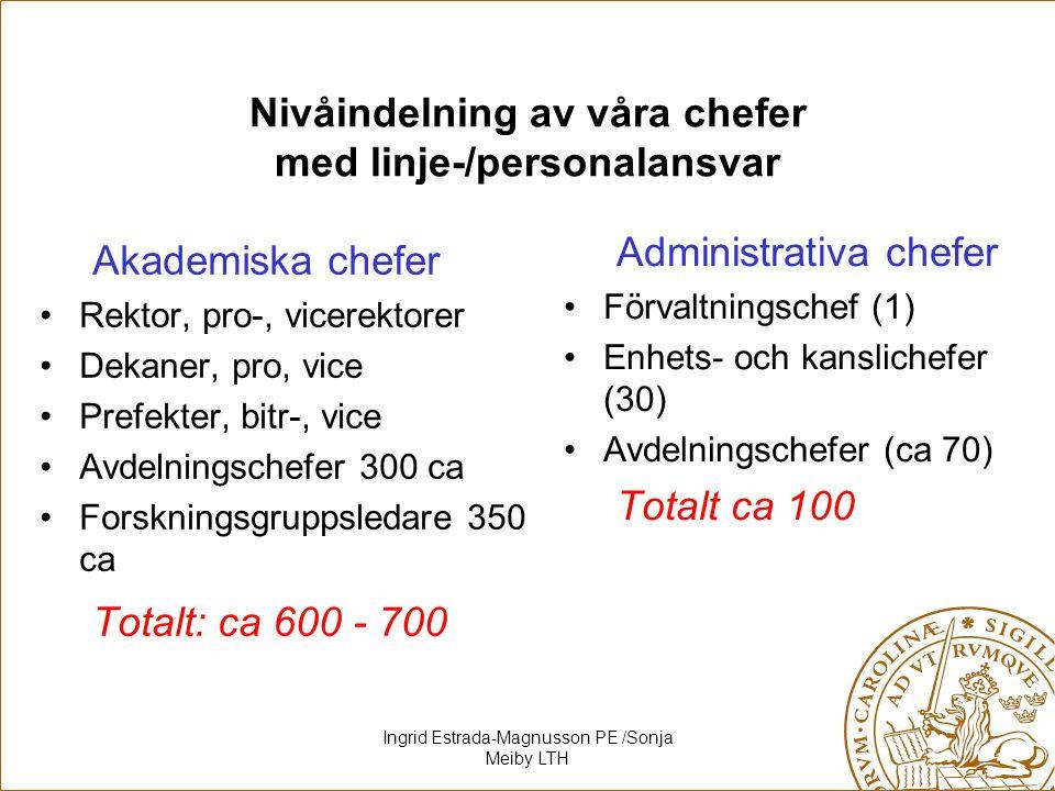 Ingrid Estrada-Magnusson PE /Sonja Meiby LTH Nivåindelning av våra chefer med linje-/personalansvar Akademiska chefer Rektor, pro-, vicerektorer Dekan
