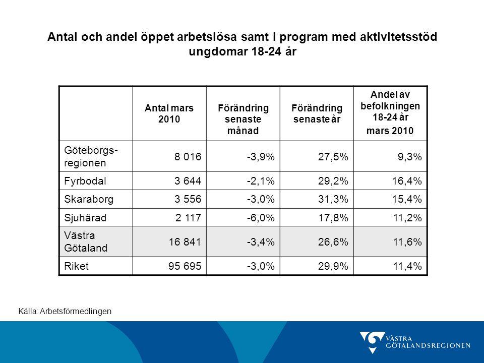 Antal och andel öppet arbetslösa samt i program med aktivitetsstöd ungdomar 18-24 år Antal mars 2010 Förändring senaste månad Förändring senaste år An