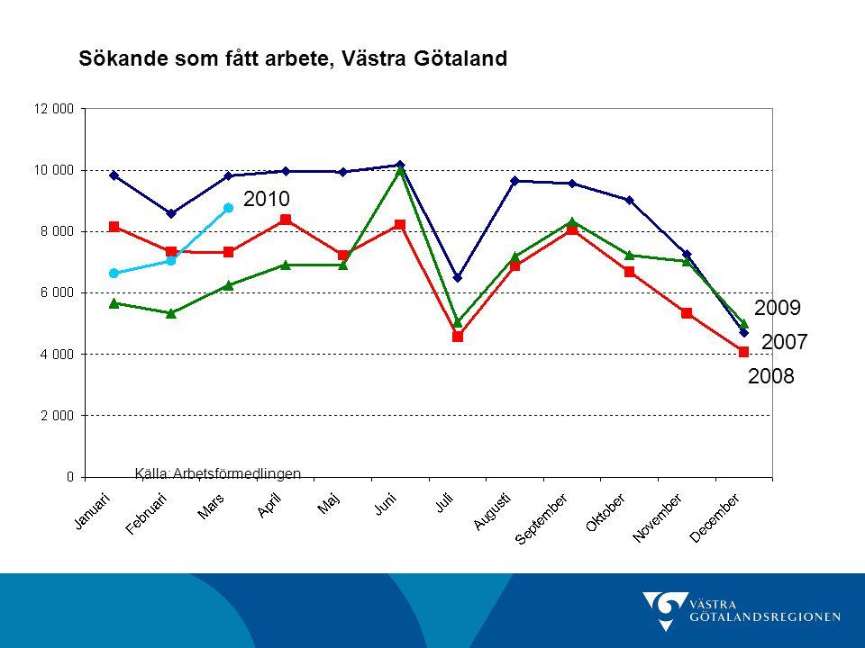 Sökande som fått arbete, Västra Götaland Källa: Arbetsförmedlingen 2008 2007 2009 2010