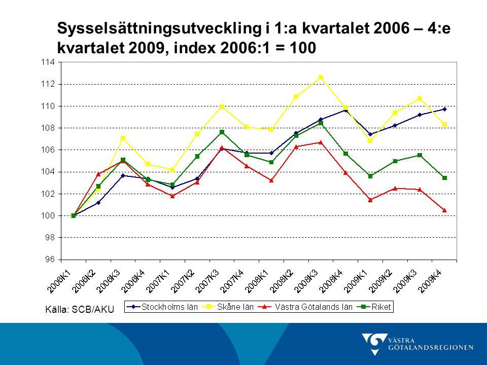 Sysselsättningsutveckling i 1:a kvartalet 2006 – 4:e kvartalet 2009, index 2006:1 = 100 Källa: SCB/AKU