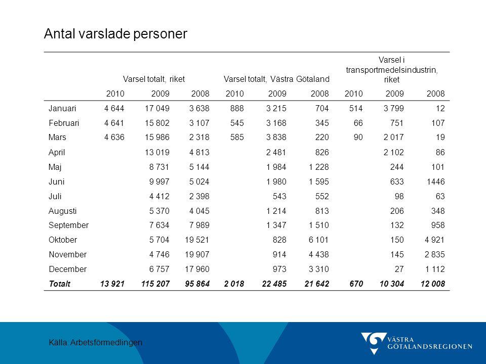 Antal varslade personer Varsel totalt, riketVarsel totalt, Västra Götaland Varsel i transportmedelsindustrin, riket 2010200920082010200920082010200920