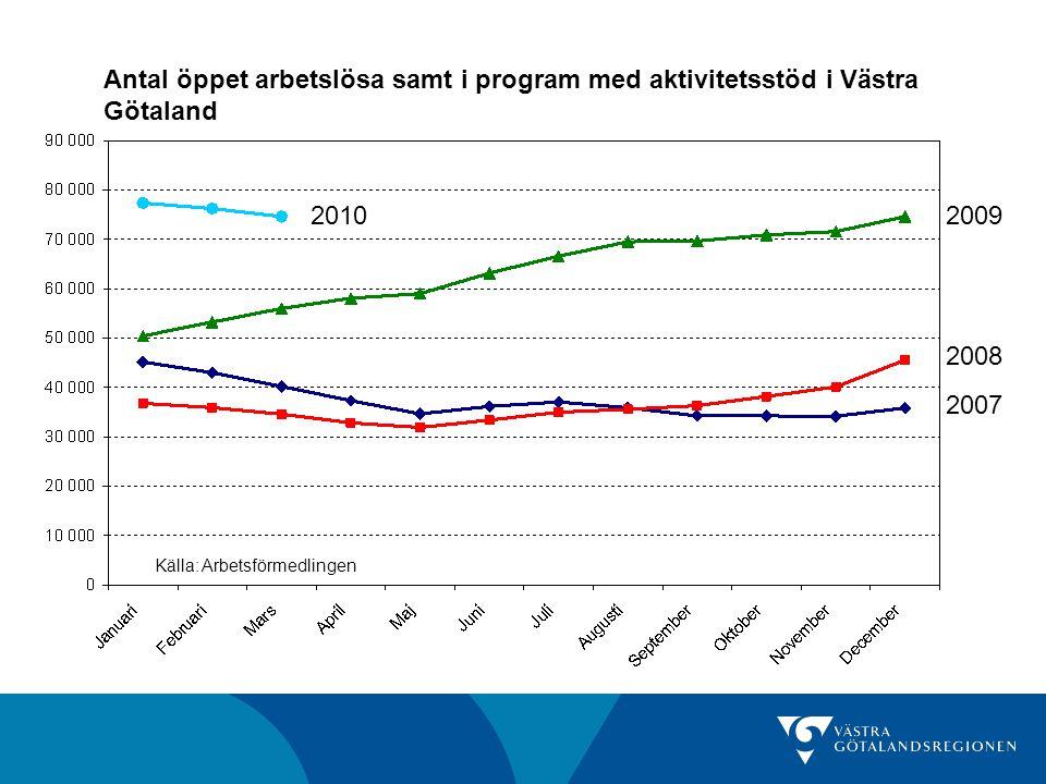 Antal och andel öppet arbetslösa samt i program med aktivitetsstöd Antal mars 2010 Förändring senaste månad Förändring senaste år Andel av befolkningen (16-64 år) mars 2010 Göteborgs- regionen 40 691-2,1%34,1%6,8% Fyrbodal14 007-1,8%33,5%8,7% Skaraborg13 051-2,1%36,7%8,1% Sjuhärad8 961-2,3%27,8%6,8% Västra Götaland 74 605-2,1%33,2%7,4% Riket429 293-1,5%32,2%7,3% Källa: Arbetsförmedlingen