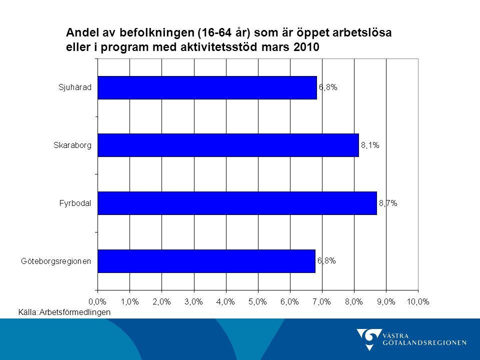 Andel (%) av befolkningen (16-64 år) som är öppet arbetslösa eller i program med aktivitetsstöd, kommuner i Göteborgsregionen Källa: Arbetsförmedlingen