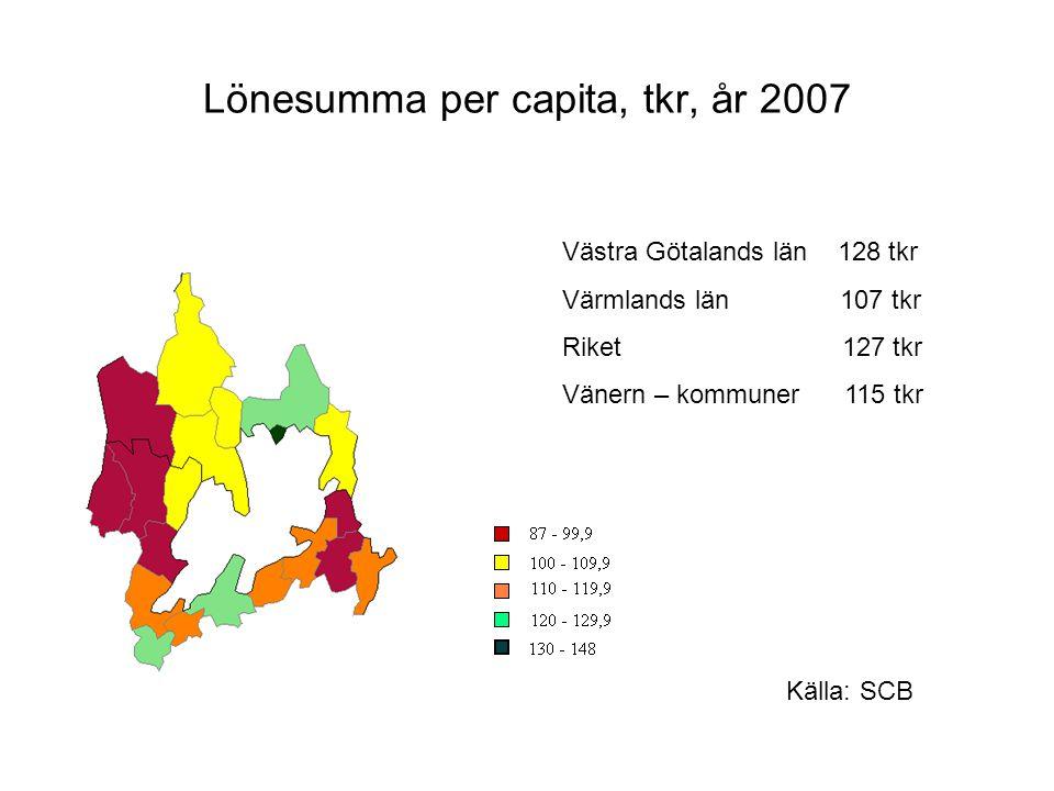 Lönesumma per capita, tkr, år 2007 Västra Götalands län 128 tkr Värmlands län 107 tkr Riket 127 tkr Vänern – kommuner 115 tkr Källa: SCB